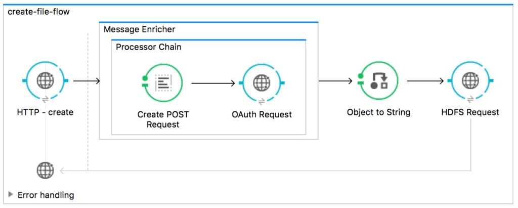 Connect to Azure Data Lake Store using MuleSoft