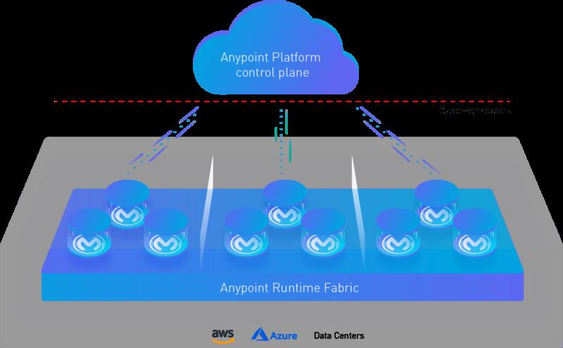 Using MuleSoft With Amazon MQ